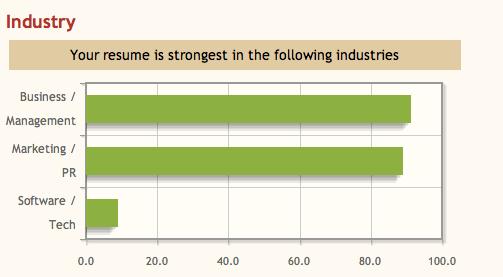 diana esparza vertical industries
