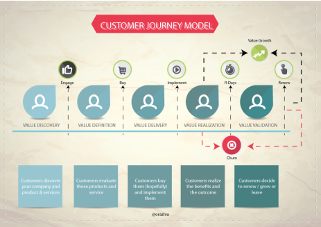 customer-journey-model
